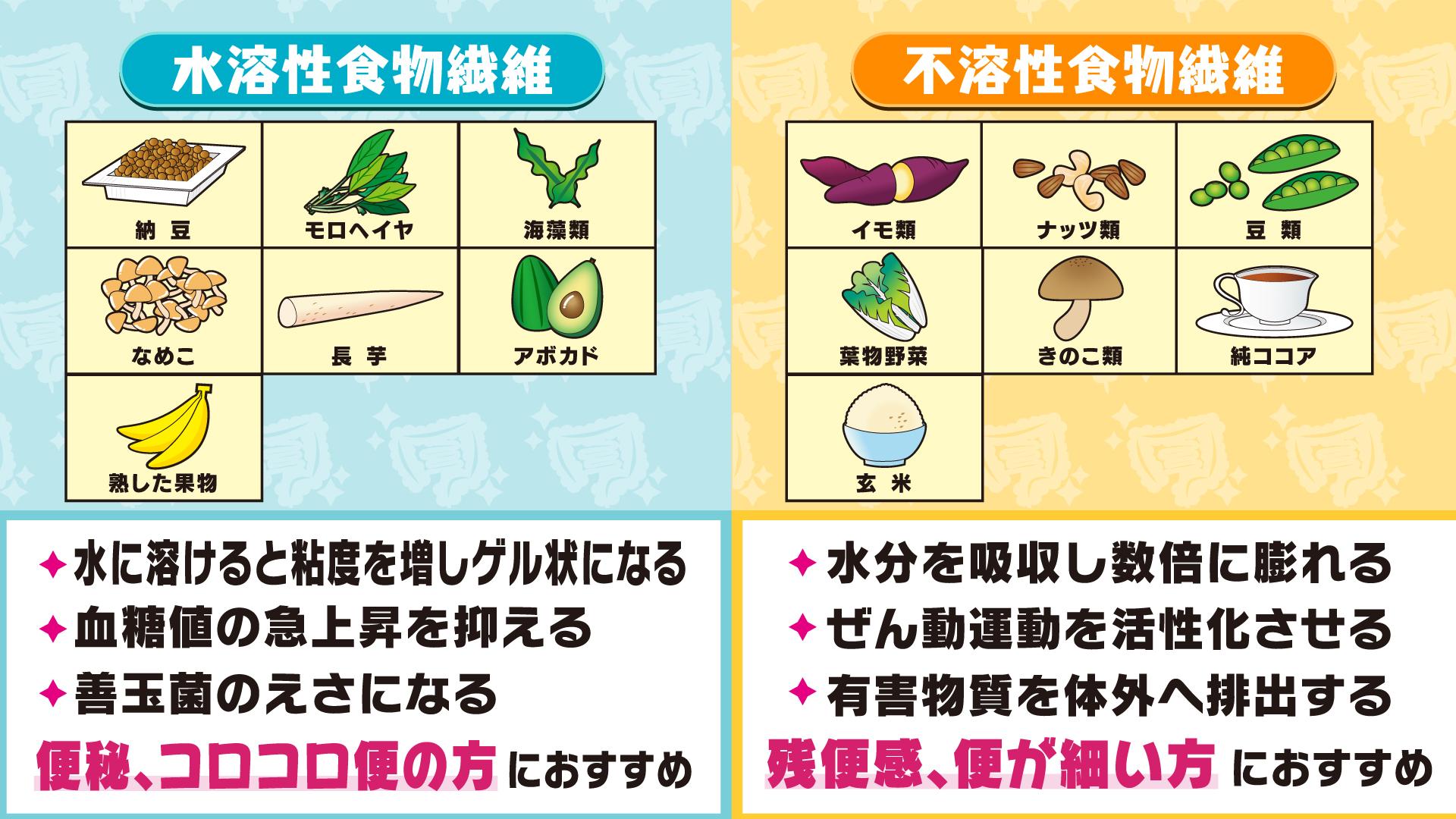 水溶 性 食物 繊維 水溶性食物繊維と不溶性食物繊維の違いとは